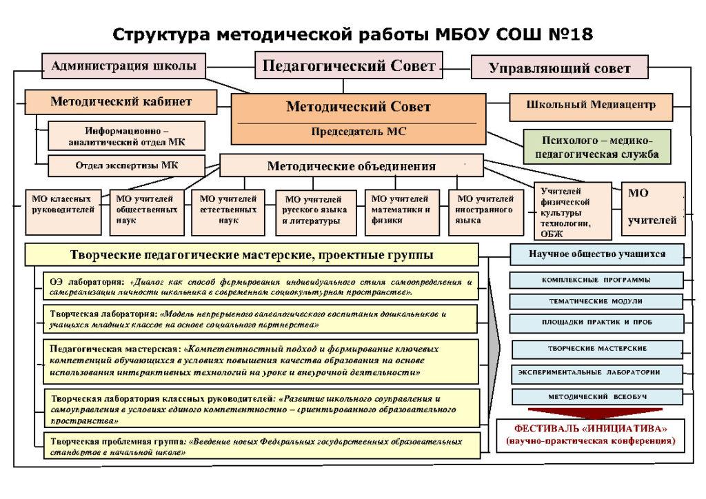 1.Схематичная структура методической работы МБОУ СОШ №18_Page1