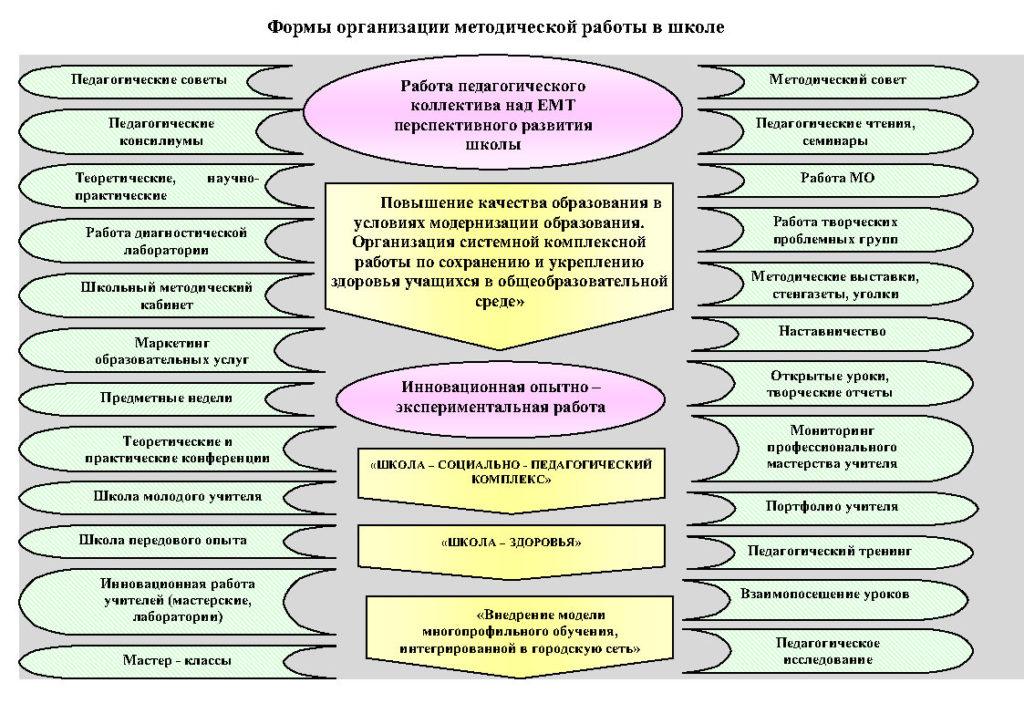 1.Схематичная структура методической работы МБОУ СОШ №18_Page2