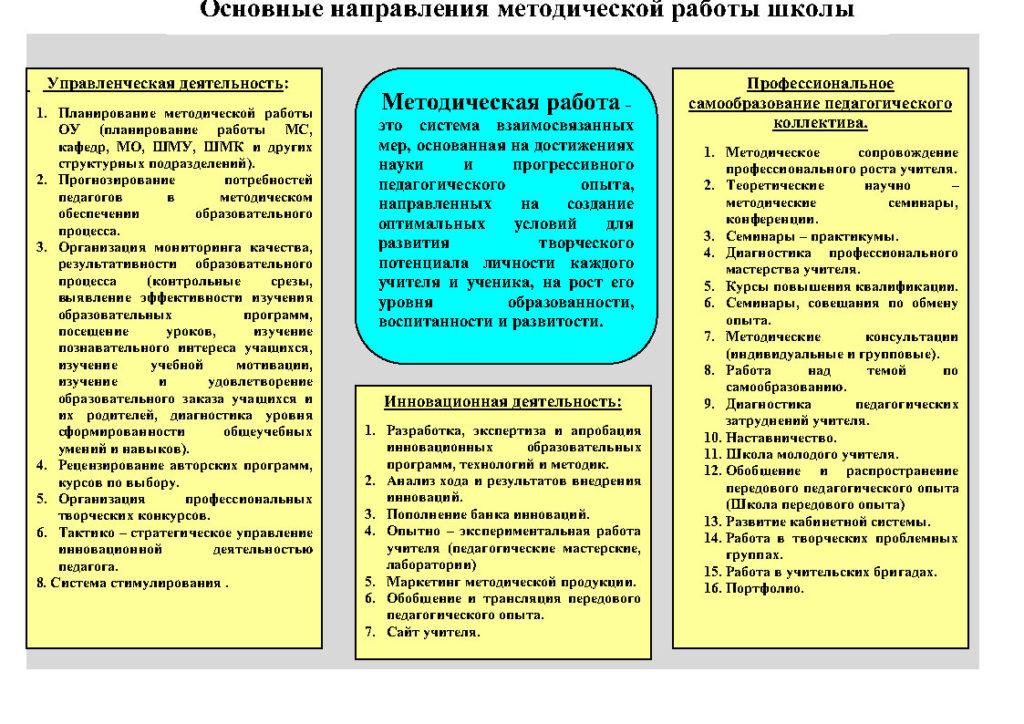 1.Схематичная структура методической работы МБОУ СОШ №18_Page3