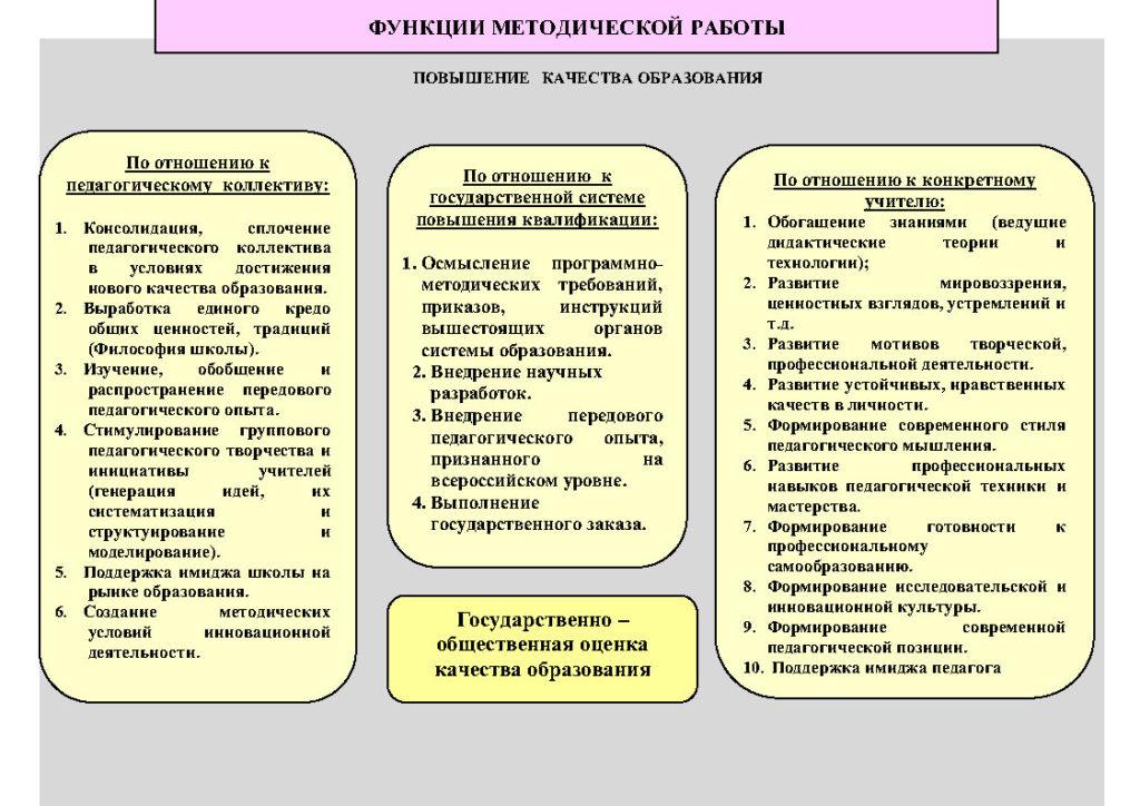 1.Схематичная структура методической работы МБОУ СОШ №18_Page4