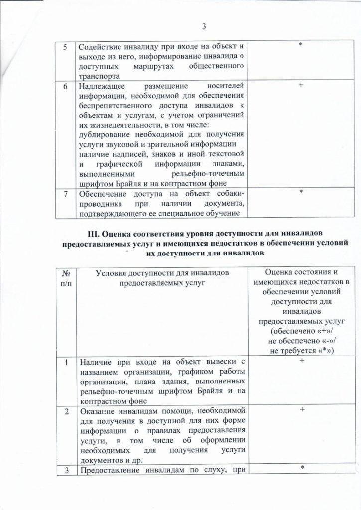 Паспорт Доступности для инвалидов МБОУ СОШ №18_Page3